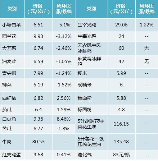上周广州物价情况监测