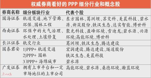 PPP有望下半年迎来爆发 概念股炒作刚开始