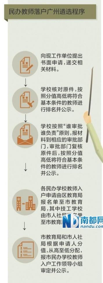 广州民校教师可积分入户 需连续任教满3年