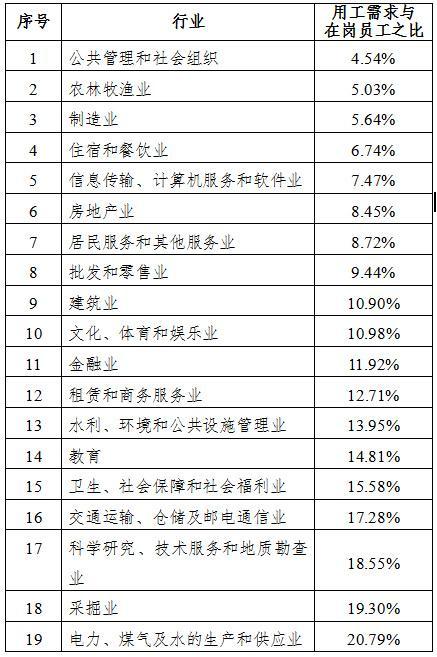 广东发布第三季度市场紧缺十大职业