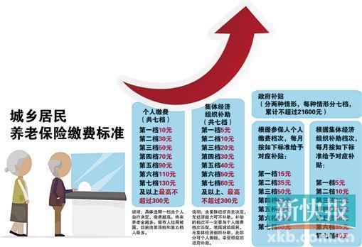 广州居民养老保险缴费上限拟提至300元/月