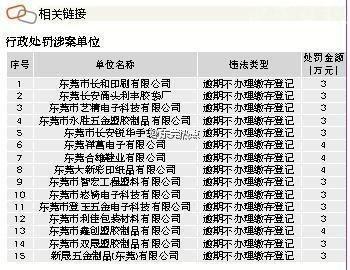 东莞15家单位逾期未办公积金缴存登记被罚49万