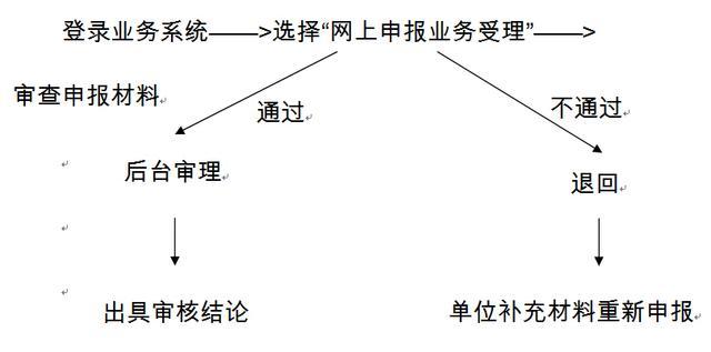 广东省人社厅:向信息科技要社保服务效益