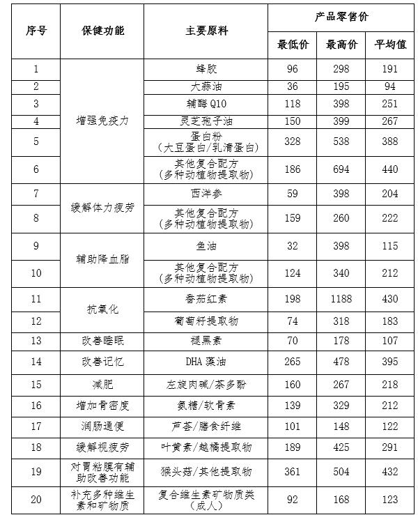 广东省食药监发布保健食品消费提示