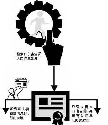 """广州将实现""""一站式""""办计生证 只需三证一照"""