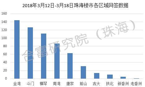 上周珠海楼市网签596套 环比上涨6%