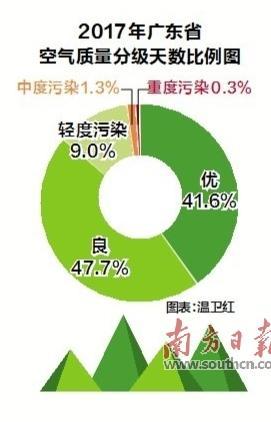 """""""广东蓝""""获认可 粤空气质量连续三年全面达标"""