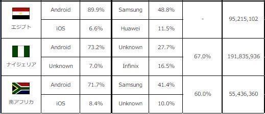 富人偏爱苹果?IOS与Android市场大对比