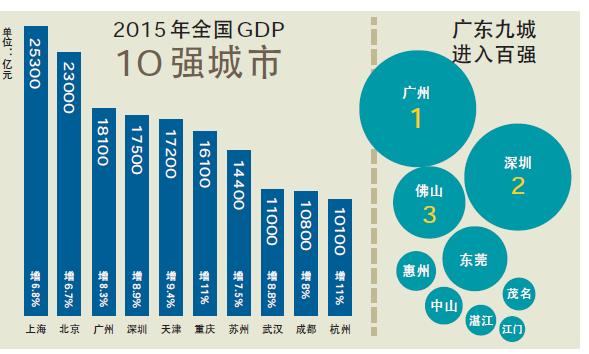 gdp增速_2015年城市gdp