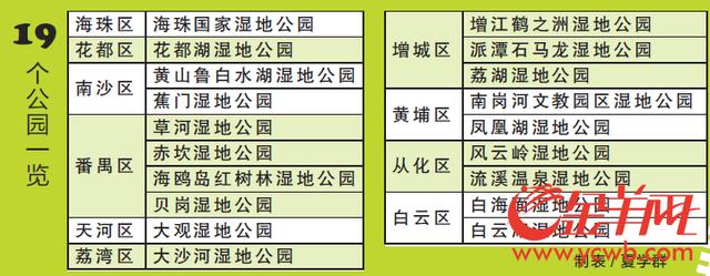 广州已建19个湿地公园 未来将开展湿地保护小区划定