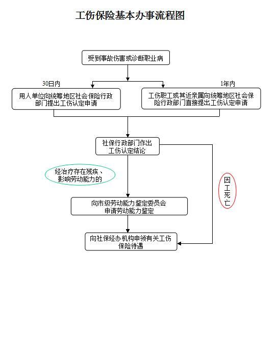 广东公布工伤保险基本办事流程图