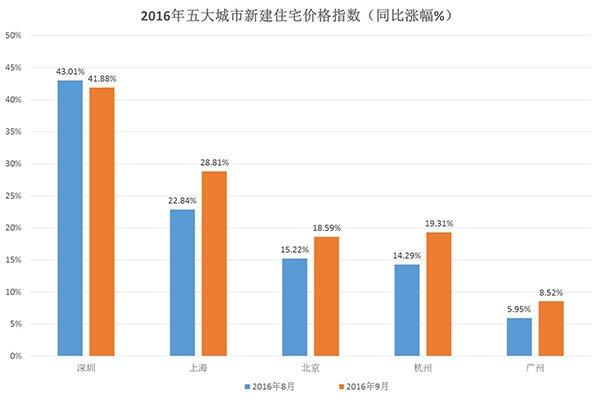 制图:许隽;数据来源:2016年《中国房地产指数系统百城价格指数报告》