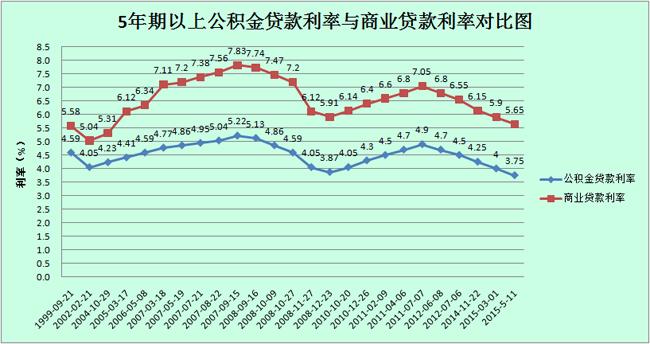 公积金贷款利率趋势图