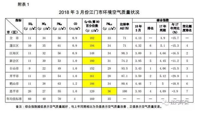 江门颁布3月份及一季度情形质量状况 多项指标改进