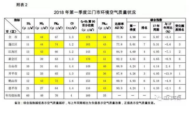 江门公布3月份及一季度情况质量情形 多项指标改进