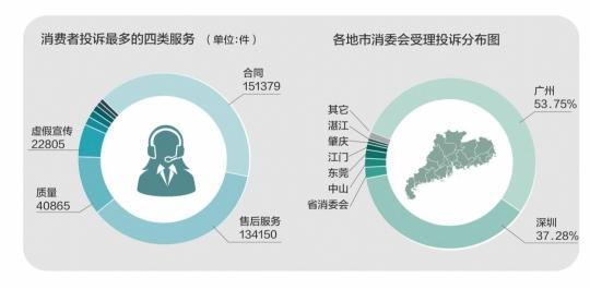 广东去年消费投诉量增长近1倍