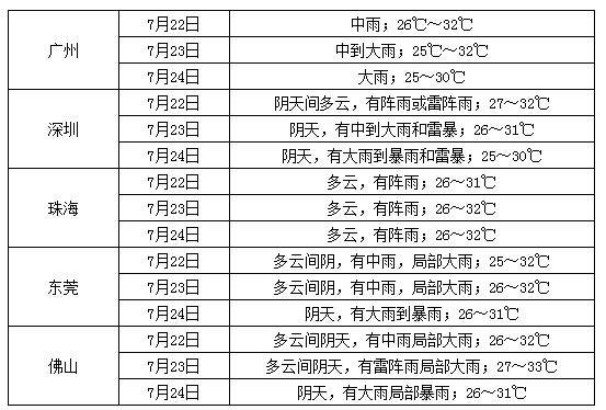 广东强降雨仍持续 广州发布暴雨橙色预警