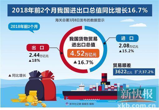 今年前2个月我国进出口总值同比增16.7%