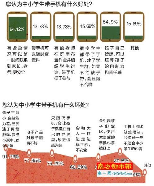 超7成受访者反对学生配手机