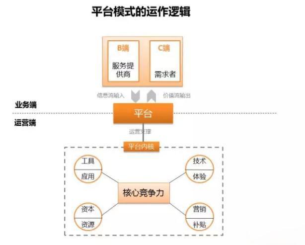 淘宝免费模板 > 什么是平台商业模式_b2b平台商业模式图片