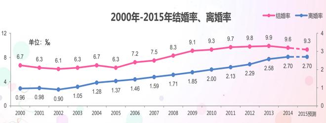 图片来源:《2015-2016中国男女婚恋观调研报告》