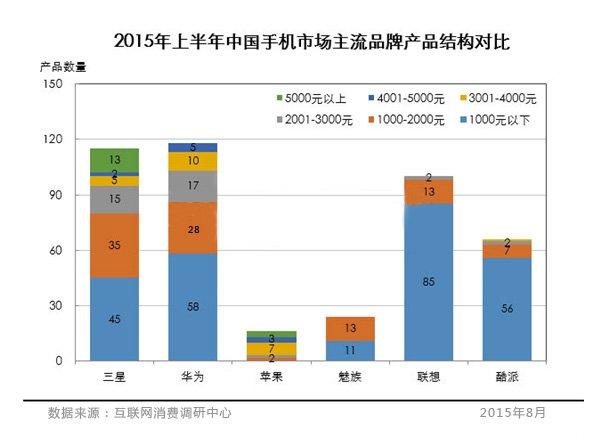 2015年上半年中国手机市场主流品牌产品结构对比图