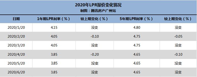LPR连续持平!广州六大行 房贷执行利率一览