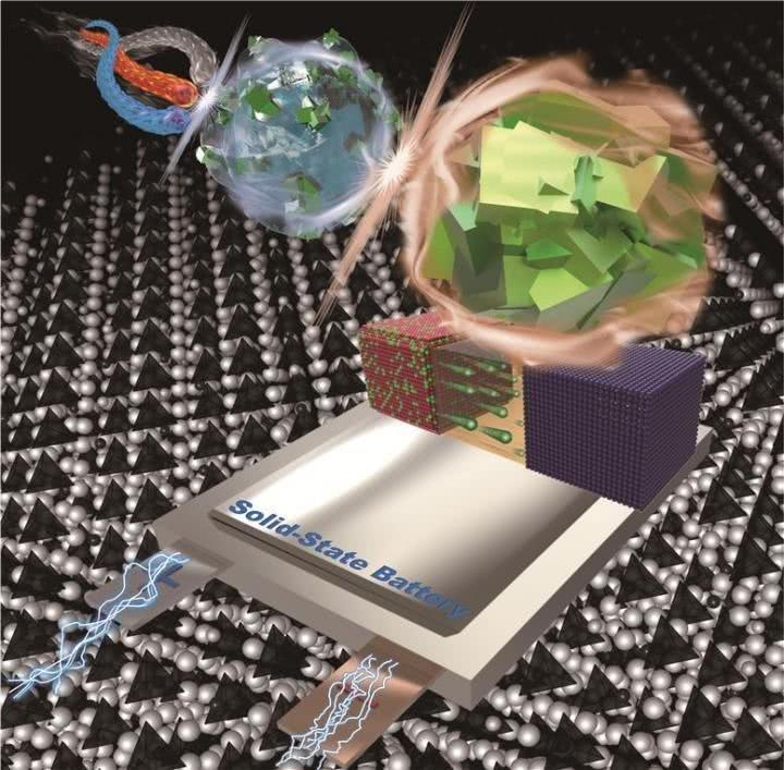 KIST研发高性能固态电解质