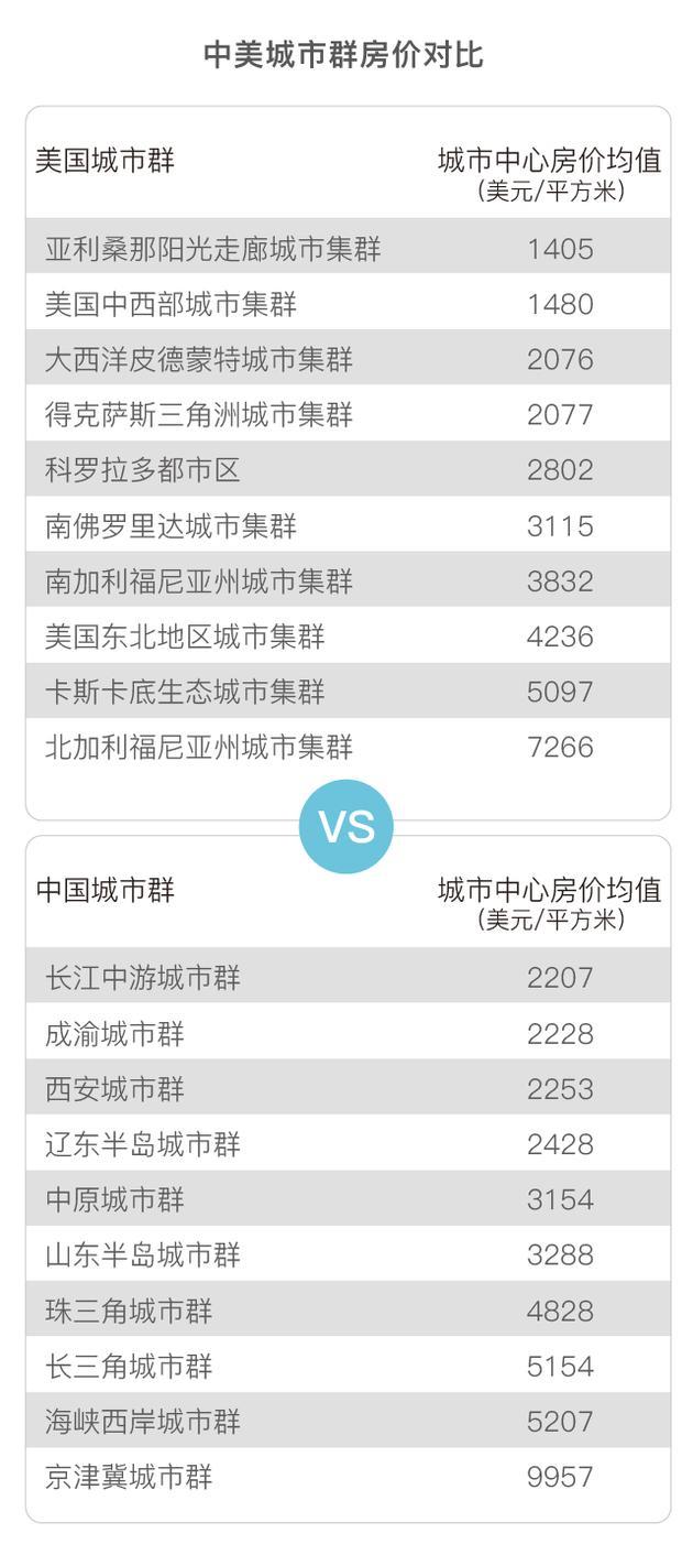 北上广深代表中国最强水平,放全球能排第几?