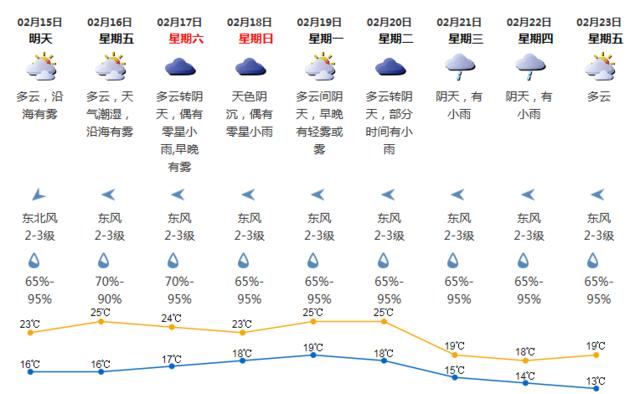 春节期间深圳天气较为温暖 最高气温达25℃