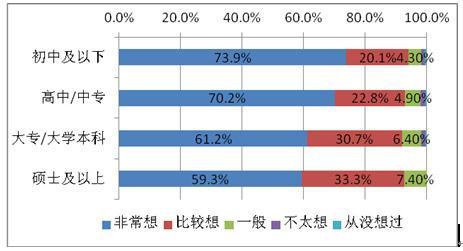 广东低学历人群更渴望创业