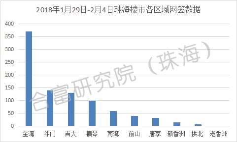 上周珠海一手房共成交897套 金湾占比41%