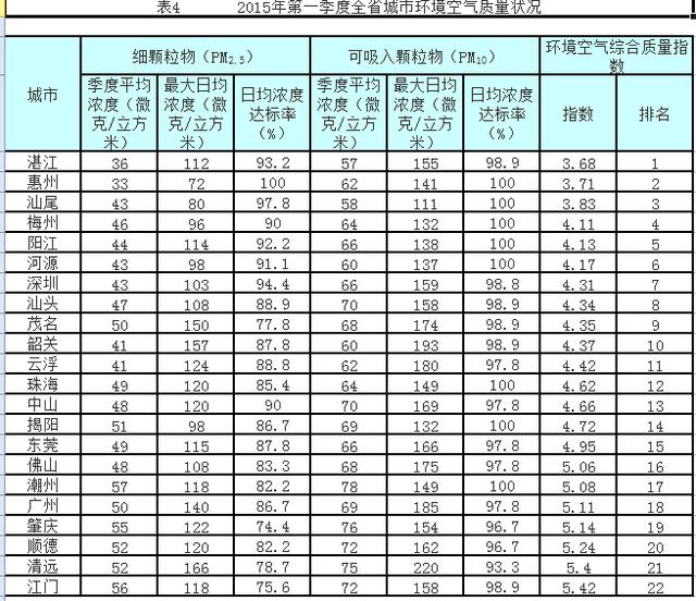 广东2015年一季度空气质量排名:汕尾全省第3 汕尾新闻