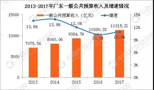 2017广东各市财政收入_广东各市财政收入排名