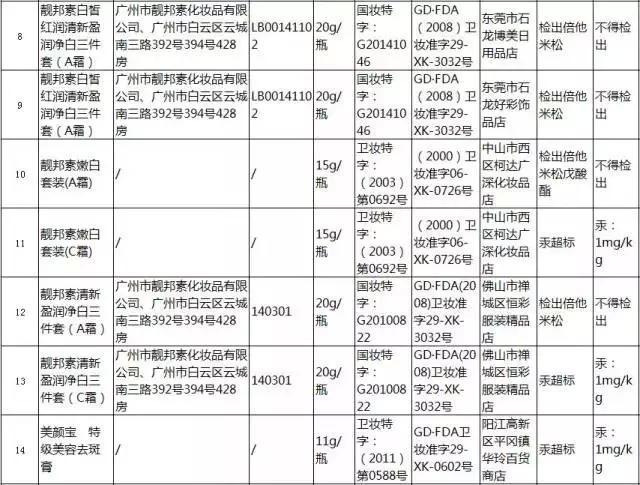 广东66批化妆品不合格 含铅汞皮肤立即变白