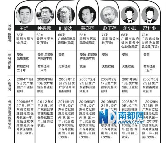 深圳原副市长王炬保外就医8年又被收监
