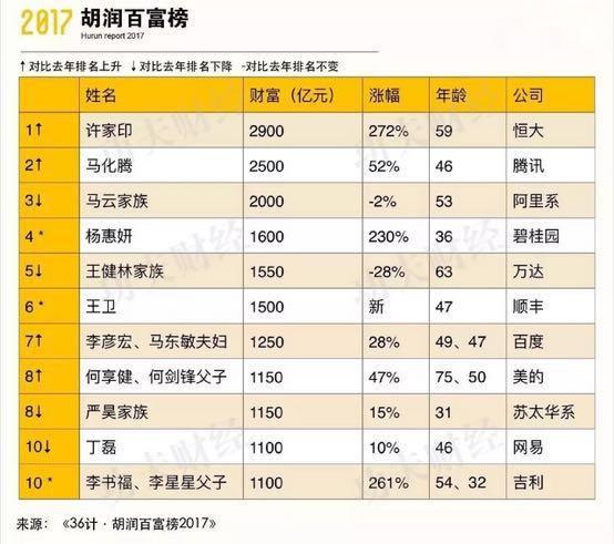 广东首富换人了!身家半年涨近2000亿