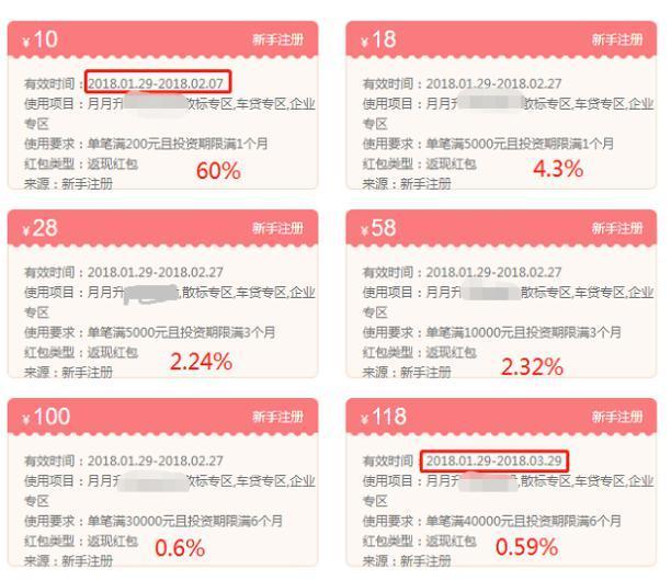 春节前网贷平台活动多 提高收益最全攻略在这里