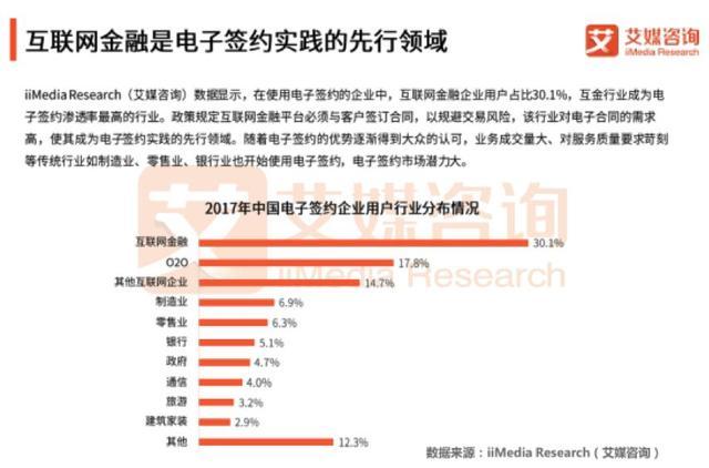 电签独角兽市值破百亿美元,中国电子签约的春天来了吗?