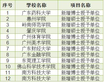 """广东31单位申报314个博士硕士学位点,发力""""新工科""""建设"""
