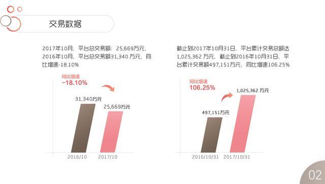 e路同心10月运营报告:累计为投资人创造收益近2亿