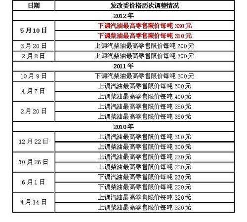 油价明日下调 广东93号汽油降至7.9元/升