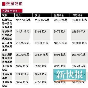 广东首披露抚养比:每6.71个职工养1退休工