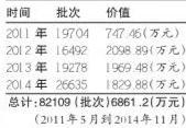 深圳人4年来丢近7000万元财物在出租车上