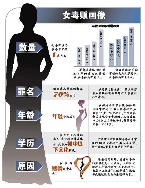 """广东10个毒犯就有1个女性 多数为""""爱""""涉毒"""