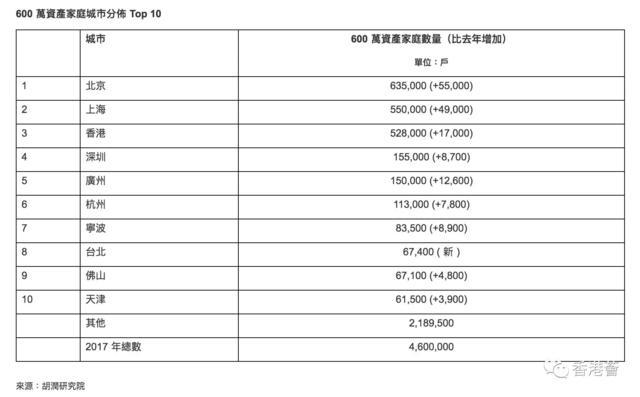 香港富人密集 每34位港人就有一个千万富翁
