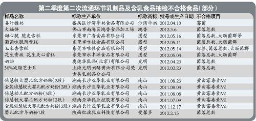 广州工商:光明皇室等乳制品抽检不合格