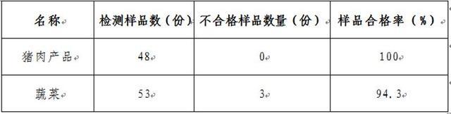你中招了吗?深圳3个地方蔬菜样品农残超标