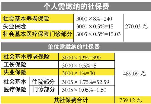 东莞官方解释为何你的工资又变少