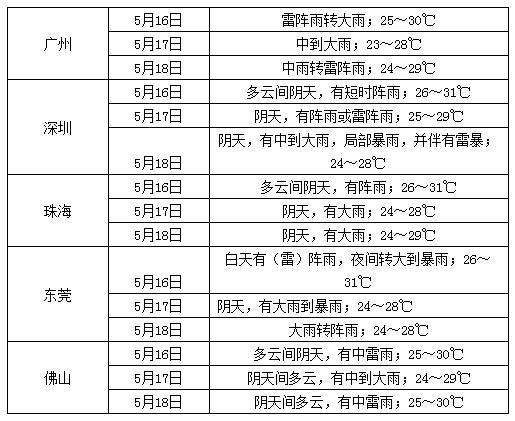 明起暴雨再袭广东 18日珠三角有8级雷雨大风